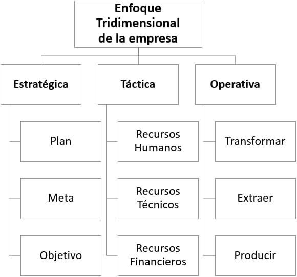Enfoque tridimensional de la empresa - Definición de administración y teorías administrativas