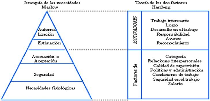 Comparación de las teorías de motivación de Maslow y Herzberg - Definición de administración y teorías administrativas