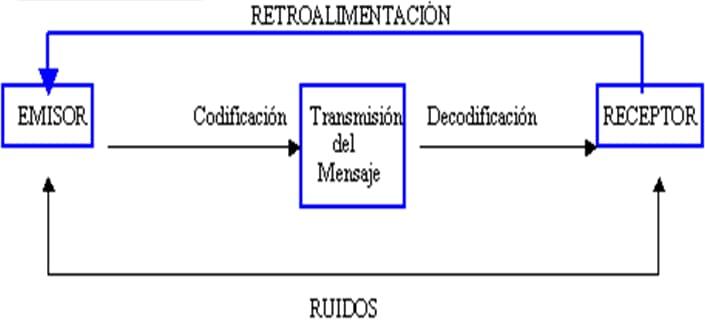 El proceso de comunicación - Definición de administración y teorías administrativas