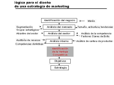 Lógica del diseño de una estrategia de marketig