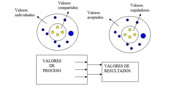 Valores de resultados