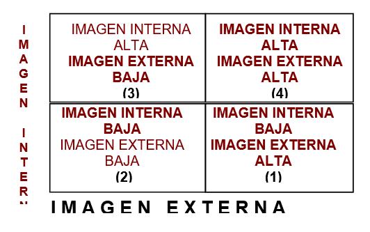 Imagen Externa e Interna