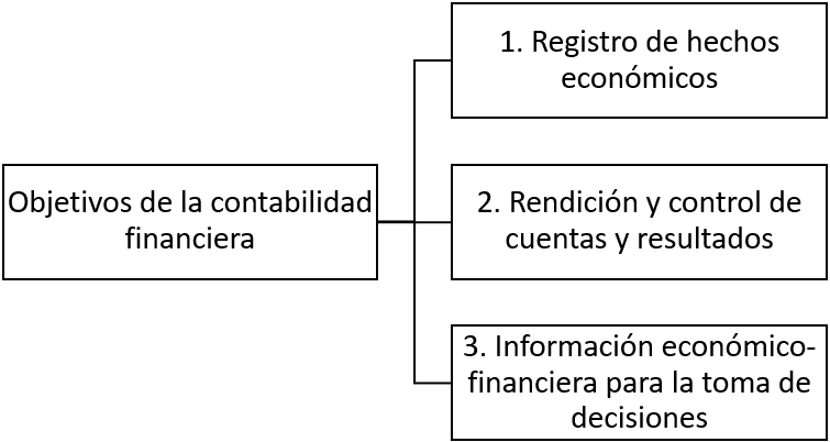 Objetivos básicos de la contabilidad financiera