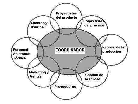 Integración: concepción - proyecto - ejecución de obras