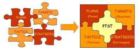 La metodología de análisis PTST