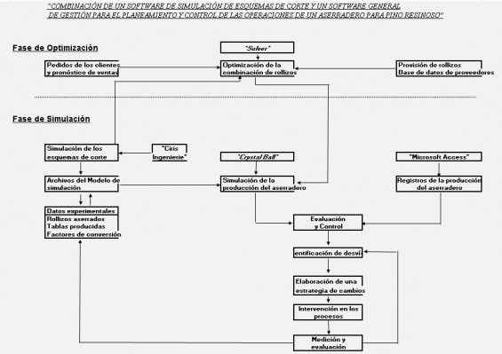 Combinación de un software de simulación de esquemas de corte y un software general de gestión para el planeamiento y control de las operaciones de un aserradero para pino resinoso