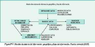 Modelo de sistema de información geográfico