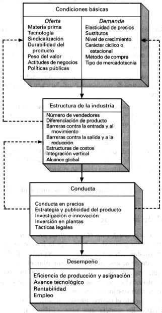 Un modelo de análisis de organización industrial