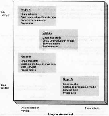 Grupos estratégicos en la industria de aparatos electrodomésticos
