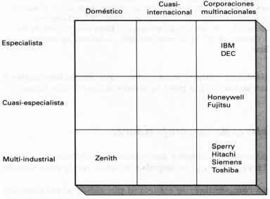Diagrama del campo de batalla del mercado de las microcomputadoras