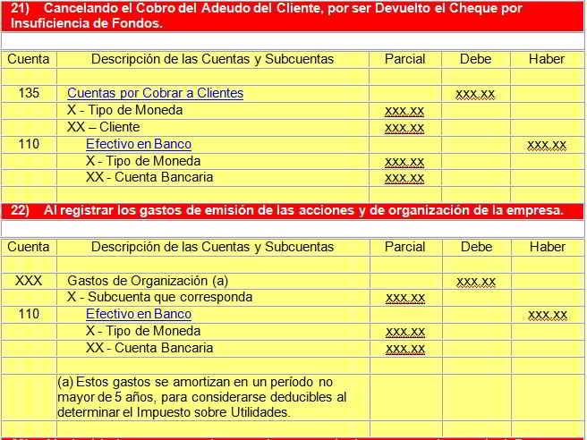 Contabilidad del manejo de efectivo en bancos - GestioPolis