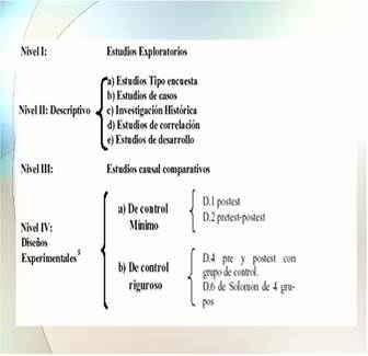 Clasificación de los métodos de investigación