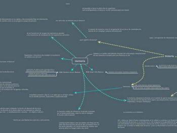 Mapas mentales creativos para la innovación