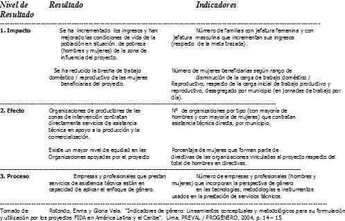 indicadores-de-genero-propuestos-para-proyectos-sociales2
