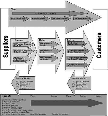 manejo-de-la-cadena-de-suministro-donde-compiten-los-negocios-hoy3
