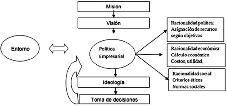 Metodología de la política empresarial