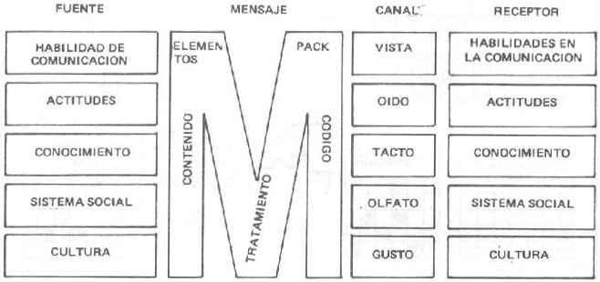 Modelo de comunicación de Berlo