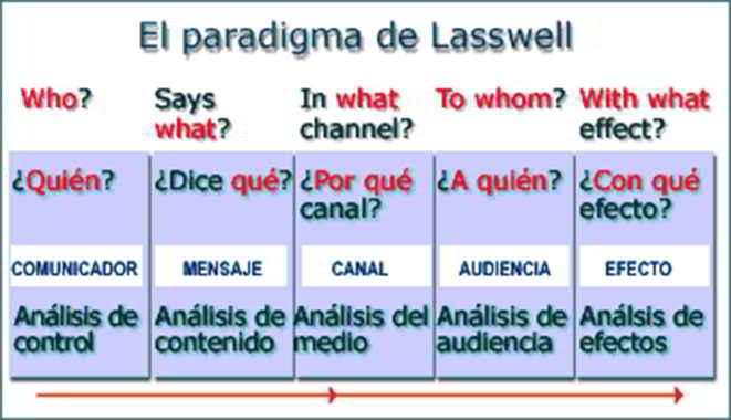 Modelo de comunicación de Lasswell