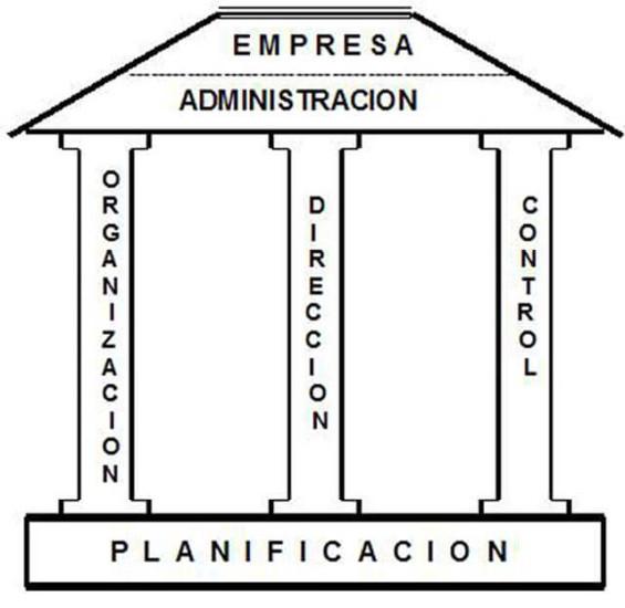 El proceso administrativo y sus funciones b sicas for Actividades que se realizan en una oficina wikipedia