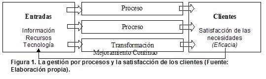 Gestión por procesos y satisfacción del cliente