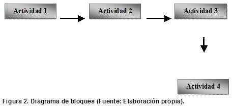 Diagrama de Bloques y Actividades