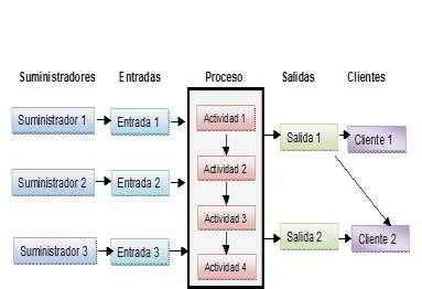 Mapa SIPOC para mostrar de forma detallada la estructura de un proceso