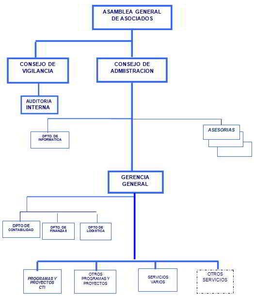 control-organizaciones-gub