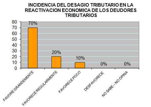 El desagio tributario como estrategia de recaudación y distribución del ingreso para el desarrollo del país