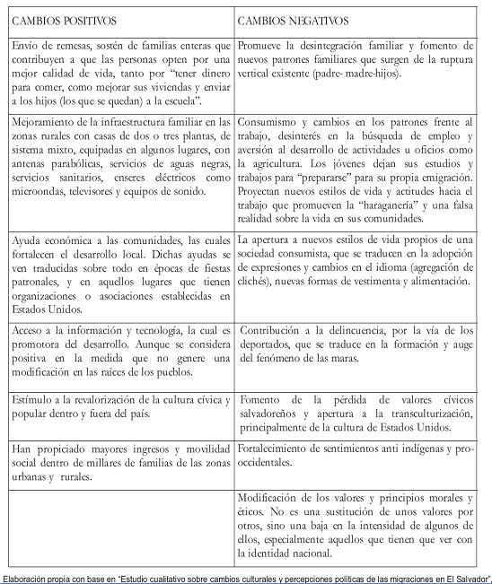 Síntesis del informe de desarrollo humano El Salvador