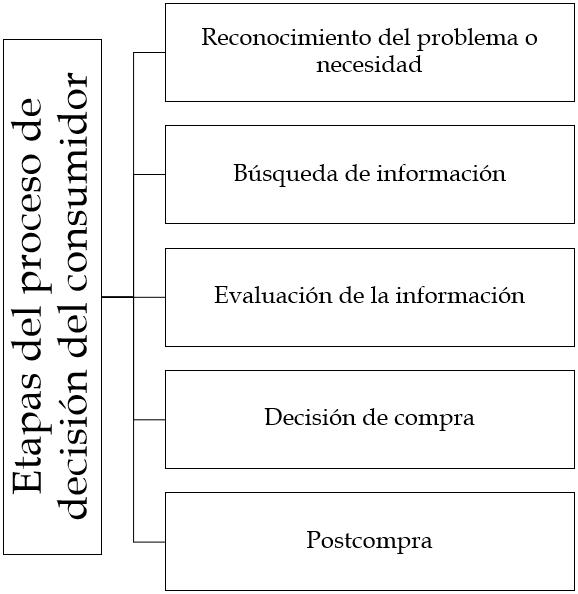 Comportamiento del consumidor y su proceso de decisión