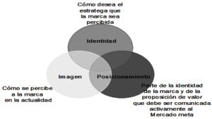 Distinción entre Identidad, Imagen y Posicionamiento