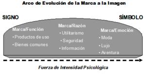 Evolución  de la  Marca a la Imagen