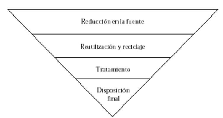 Jerarquía del Manejo de RSM (Residuos Sólidos Materiales)
