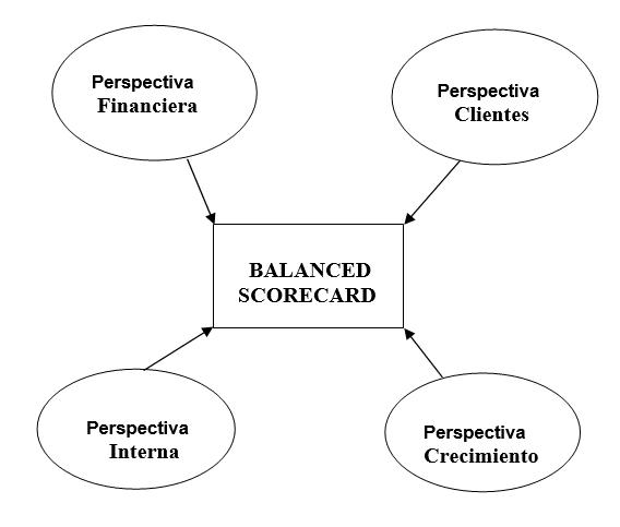 4 perspectivas del CMI Cuadro de Mando Integral
