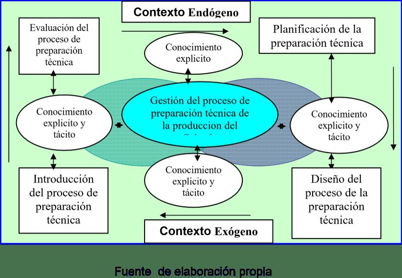 Modelo de gestión del proceso de preparación técnica de la producción de calzado