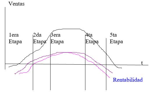 Curva de rentabilidad asociada a las etapas del ciclo de los productos.