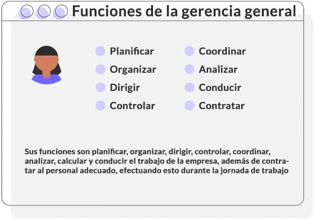 Funciones de un gerente - Descripción de cargo del gerente general