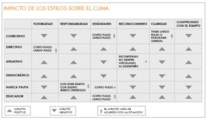 Relaciones entre clima organizacional y variables actitudinales y conductuales