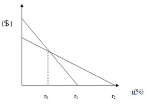 Relación entre el VAN y la TIR: el punto Fisher