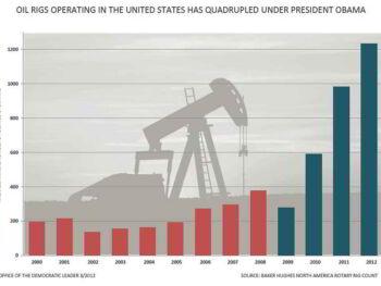 Precio del petróleo y su impacto en Argentina