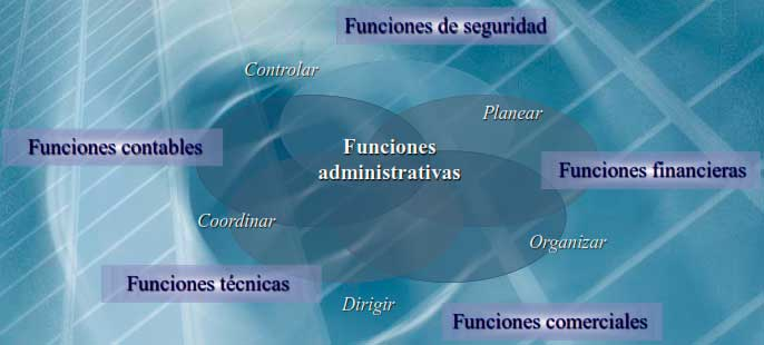 Funciones básicas de la empresa en la Teoría Clásica de la administración