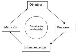 Comunicación para la calidad