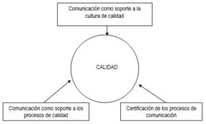 Las 3 acciones claves de comunicación para la calidad