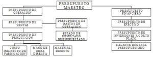 Estructura de un presupuesto maestro