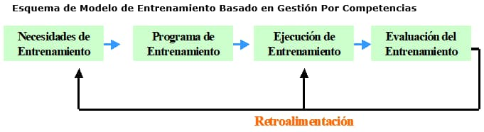 Esquema de modelo de capacitación basado en gestión por competencias