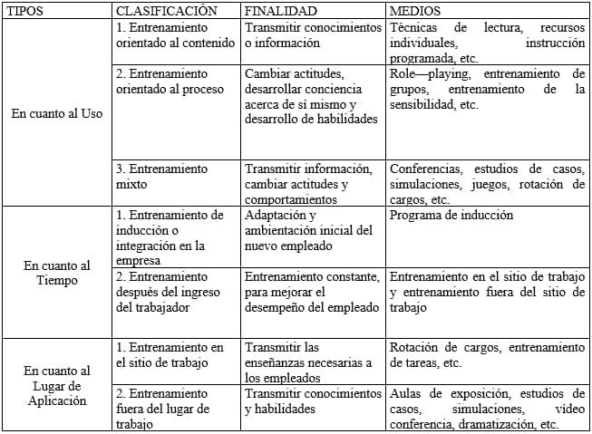 Modelo de capacitación de Chiavenato