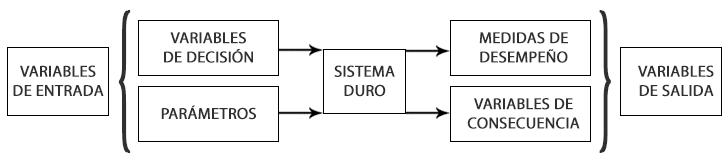 Principales elementos de los sistemas duros