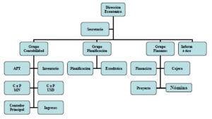 Organigrama del Área Económica del CUS