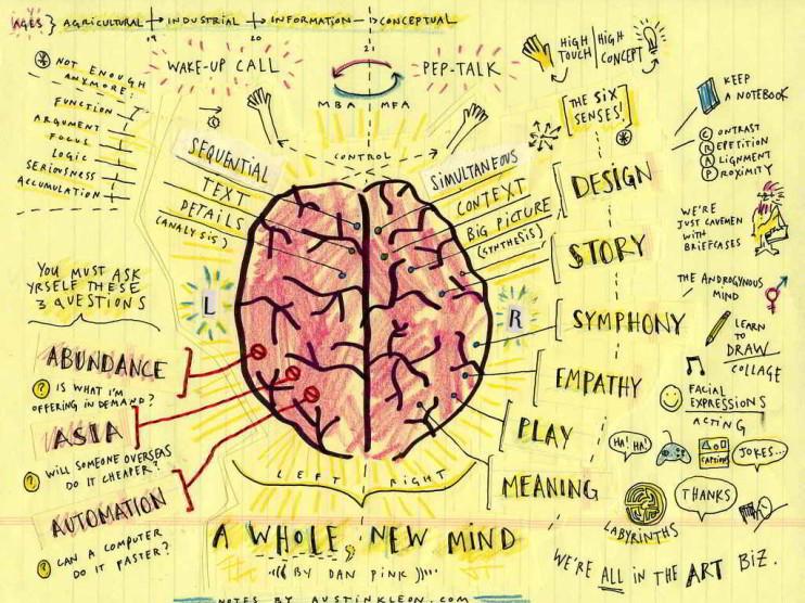 La ley de atracción y los mapas mentales