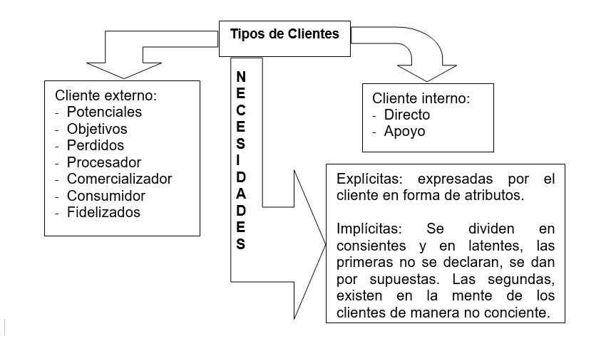 Tipos de clientes y sus necesidades
